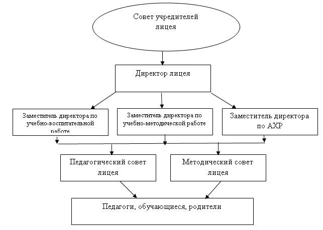 Структура регистрационного номера в фрс